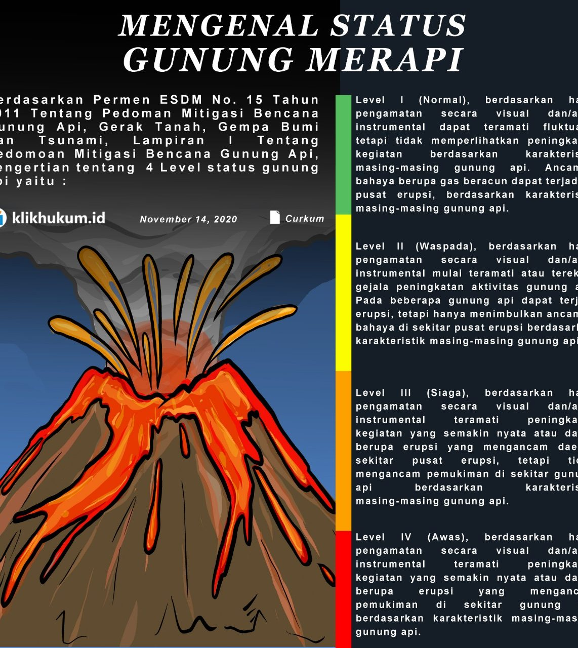 CURKUM : MENGENAL STATUS SIAGA GUNUNG API